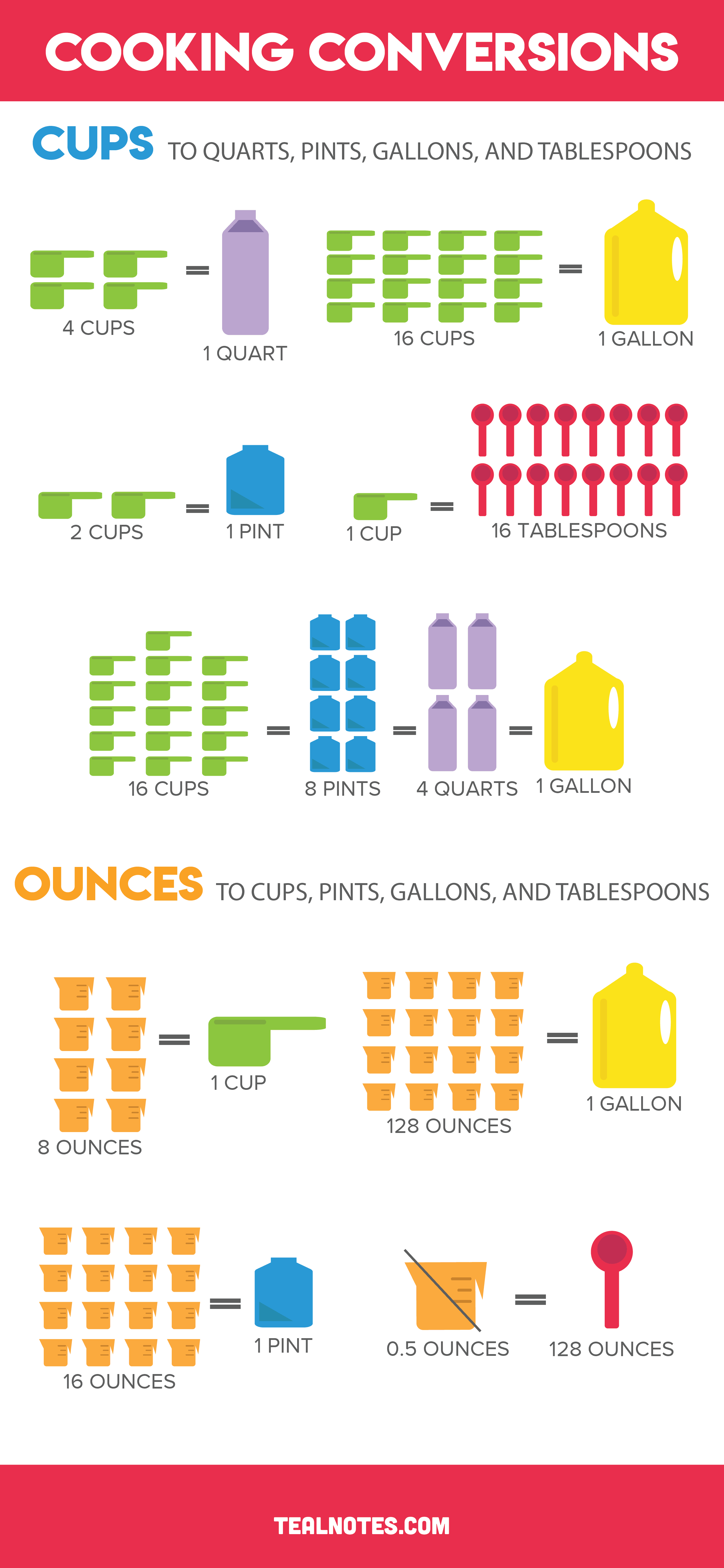 How many cups in a quart, pint, and gallon, common cooking conversions chart