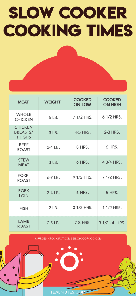 Slow cooker cooking times by weight and temperature reference guide